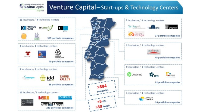 Portugese startups and technology centers
